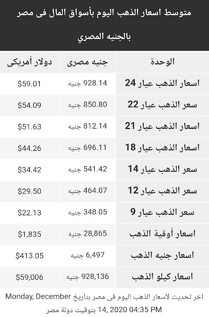 اسعار الذهب اليوم الاثنين 14 ديسمبر 2020 في مصر