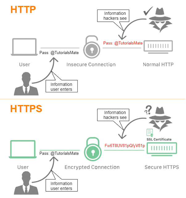Difference Between HTTP and HTTPS - www.tutorialsmate.com