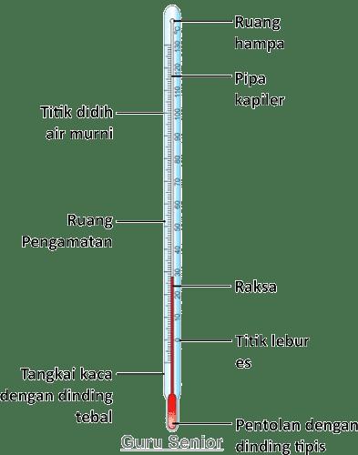 bagian-bagian termometer dan fungsinya untuk mengukur suhu benda