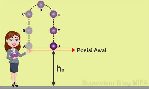kumpulan rumus gerak vertikal ke atas (GVA), gerak vertikal ke bawah (GVB), gerak jatuh bebas (GJB)