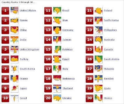 Kekuatan Militer Indonesia Peringkat 18 Dunia (Tahun 2012)