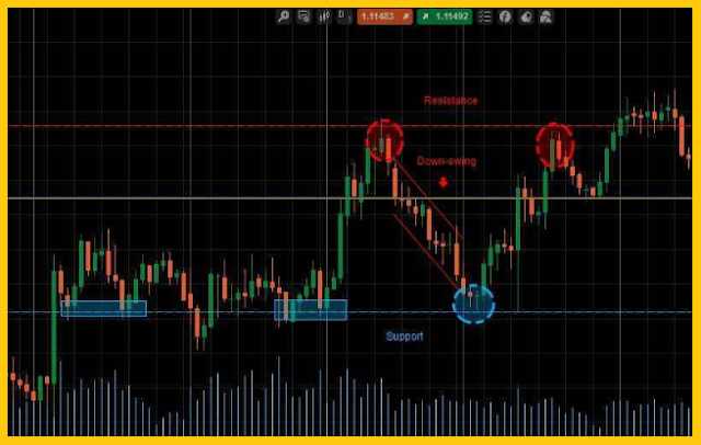 Saat Anda mengikuti sebuah seminar atau diskusi dengan komunitas trading Forex Apa Itu Price Action Trading Forex