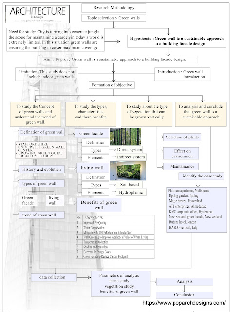 Green wall- research methodology of Dissertation