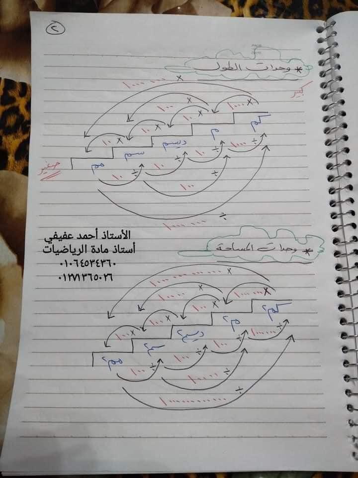 ملخص القوانين والتعريفات رياضيات الصف السادس الابتدائي  2