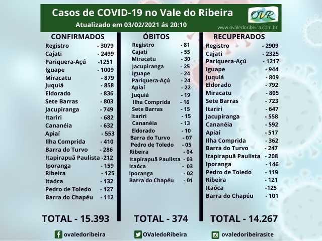Vale do Ribeira soma 15.393 casos positivos, 14.267 recuperados e 374 mortes do Coronavírus - Covid-19