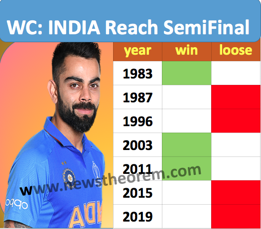 Know how many times India has reached the World Cup semi-finals and final, Complete list