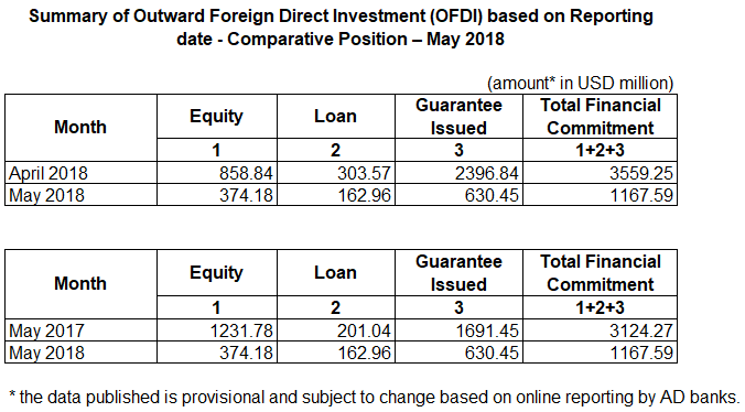 [RBI] Outward Foreign Direct Investment (OFDI) — May 2018