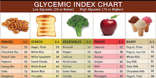 Complete definition of glycaemic index (GI)?