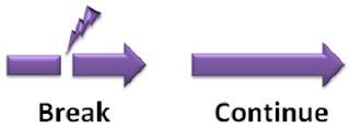 Comando CONTINUE em PHP