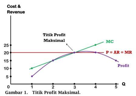 Kurva Titik Maksimal Profit - www.ajarekonomi.com