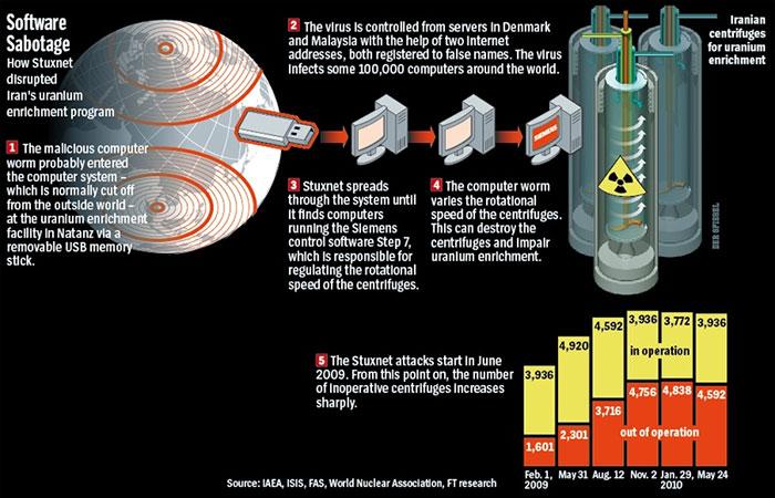 Stuxnet
