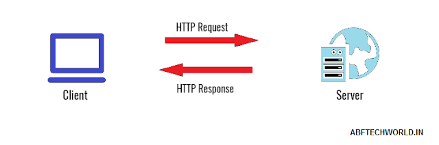What is HTTP ?
