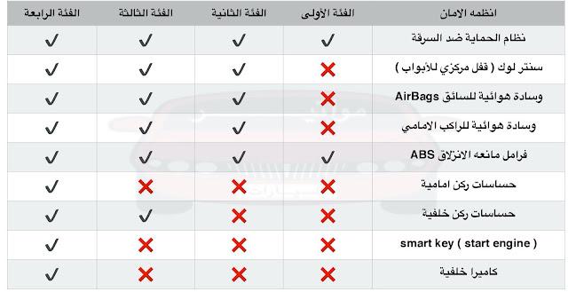 التجهيزات الداخلية والخارجية لكيا سيراتو 2020 وعرض ادائها وفئاتها وأنظمة الامان والقيادة بها