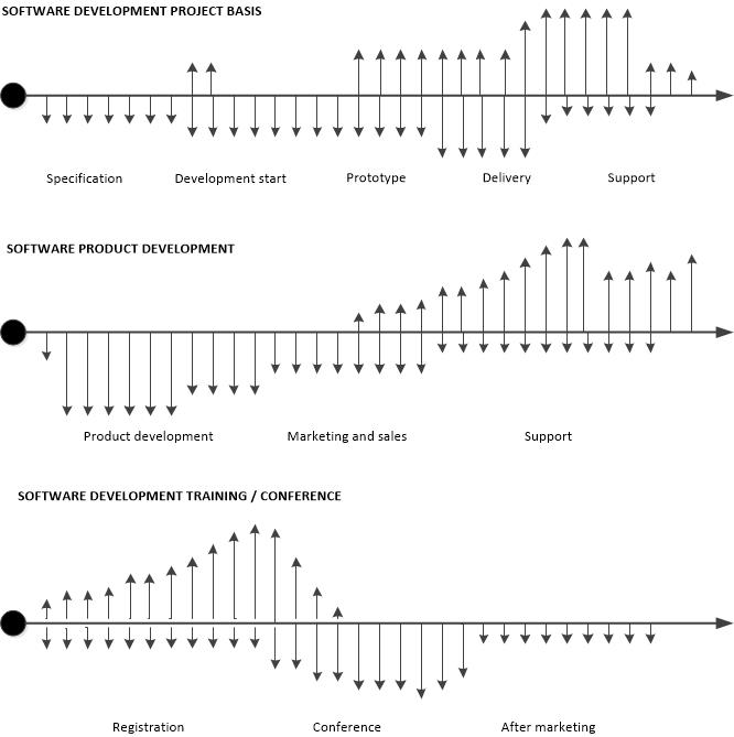The Software Economist Blog Cash flow models in software development
