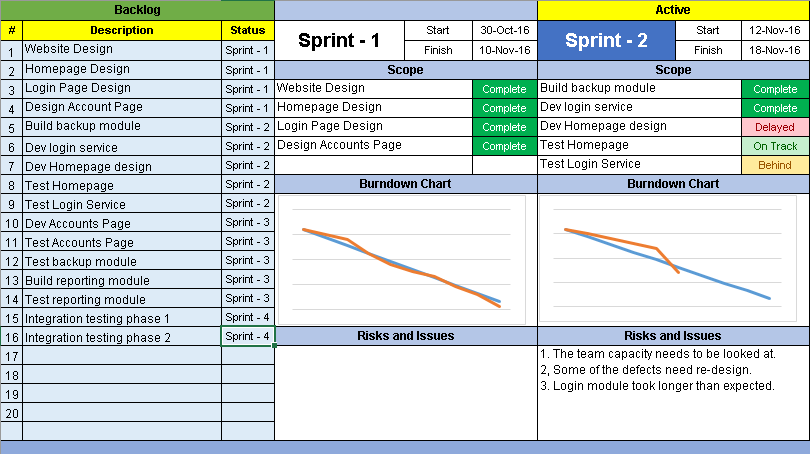 Agile Dashboard Template  Project Burndown Chart Template