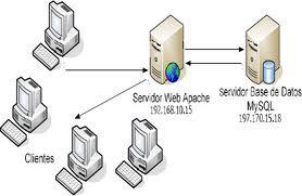 controle de computador: Servidor Web dedicado