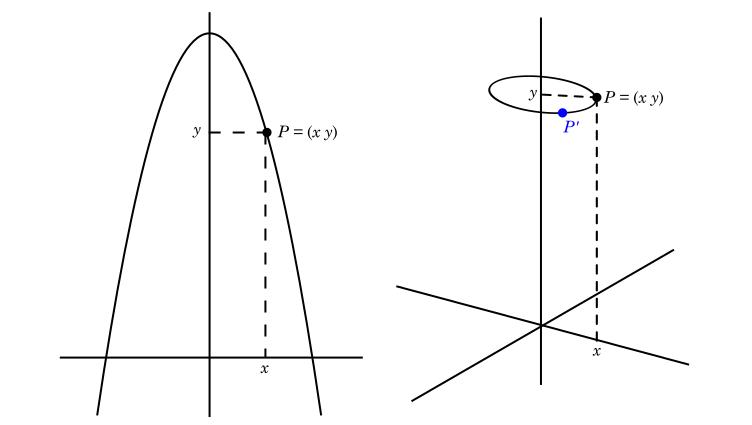 Novas coordenadas de um ponto P após uma rotação.png