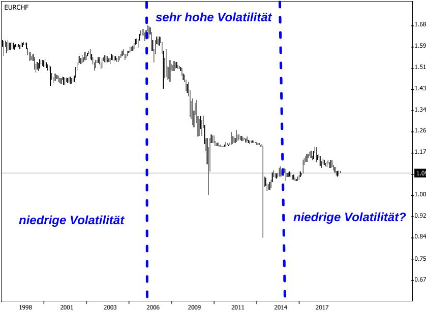 Euro - Schweizer Franken Kursentwicklung 1998 bis 2019 kategorisiert nach Volatilitaet