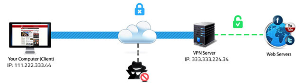 how to build your own vpn