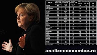 Falimentul politicii de austeritate