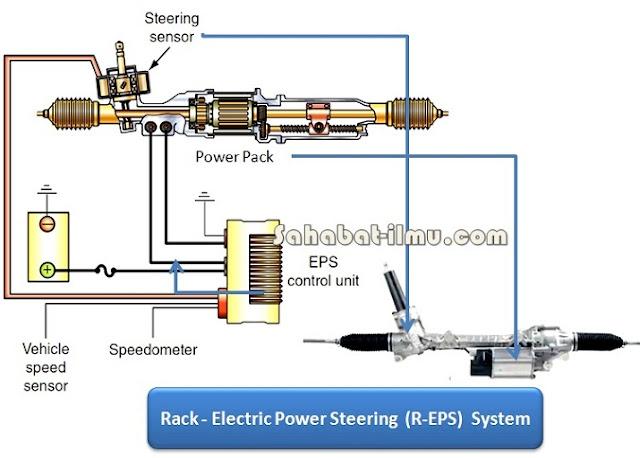 cara kerja komponen sistem rack elektrik power steering