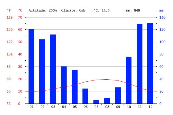 Gráfico do clima em Sintra