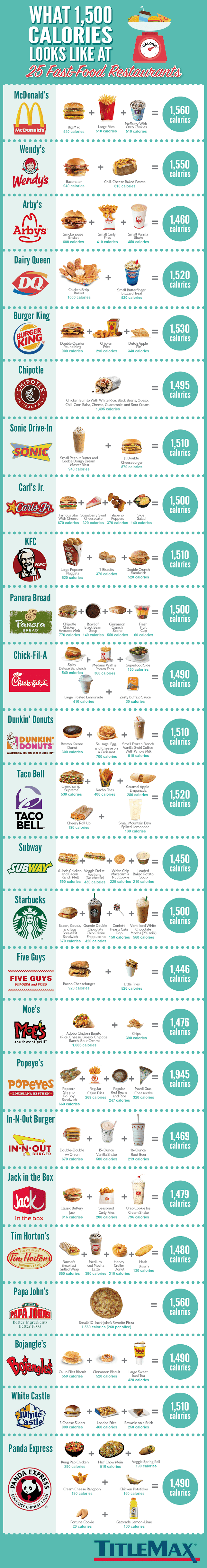 What 1,500 Calories Looks Like at 25 Fast Food Restaurants #infographic