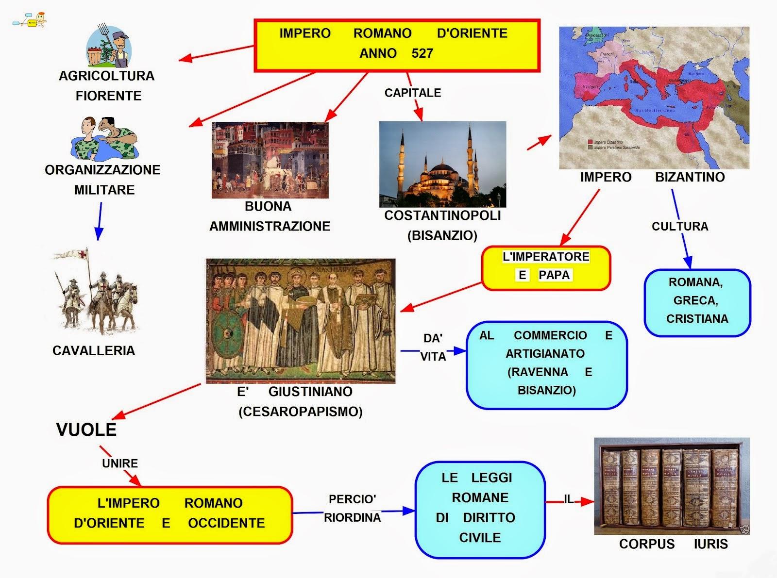 Super Mappa concettuale: Impero romano d'Oriente QJ86