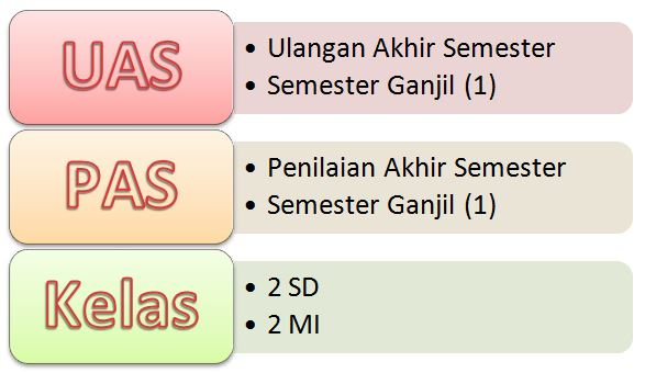 Soal UAS Ilmu Pengetahuan Sosial (IPS) Kelas 2 SD Semester 1 TERBARU