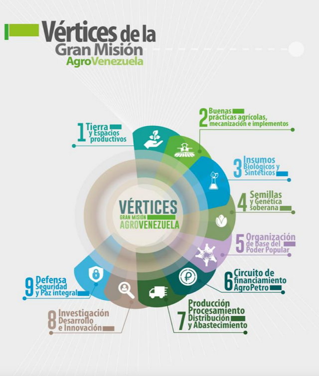 Nueve vértices de la Gran Misión AgroVenezuela, en un compilado para debate