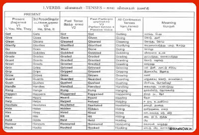Verbs and Tenses - Chart-7  Learn English - Meaning in Tamil