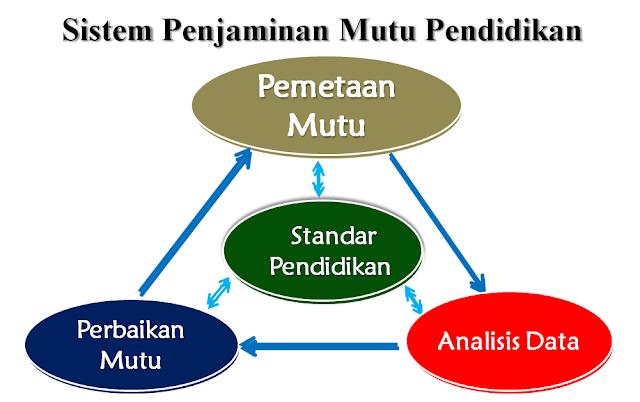Komponen dalam Sistem Penjaminan Mutu Pendidikan (SPMP)