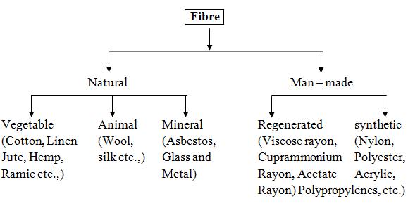 Classification of fibre