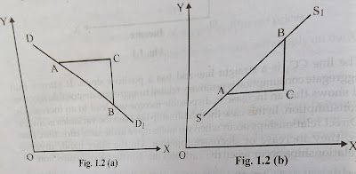 The measurement of slope of the straight| (Linear) line is shown in Figs.
