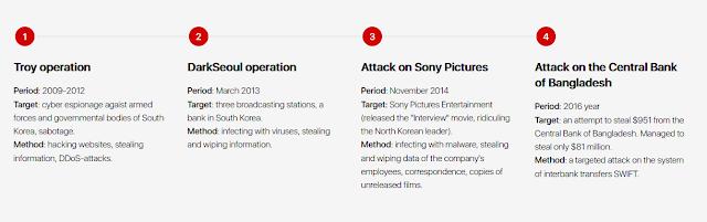 Nhóm tin tặc khét tiếng Lazarus phát tán mã độc nhắm vào các tổ chức tại Nga - cybersec365.org