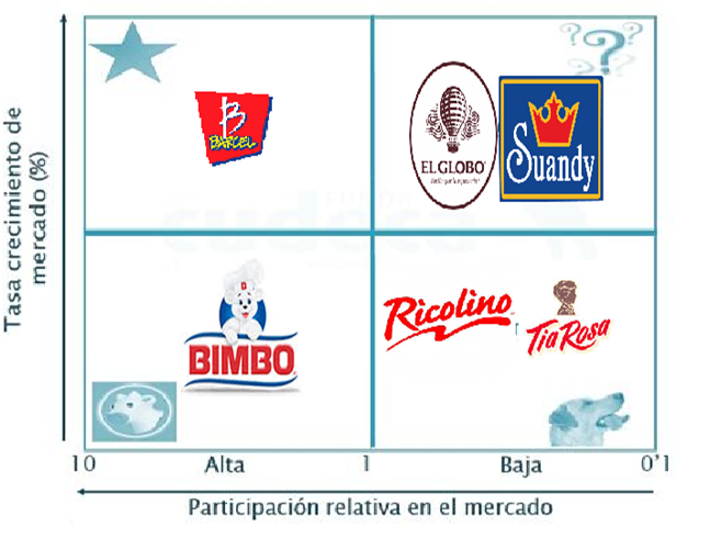 BCG Matrix for Coca-Cola