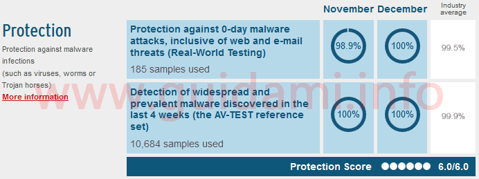 Risultati test AVT protezione malware di Windows Defender su Windows 10 bimestre nov-dic 2017