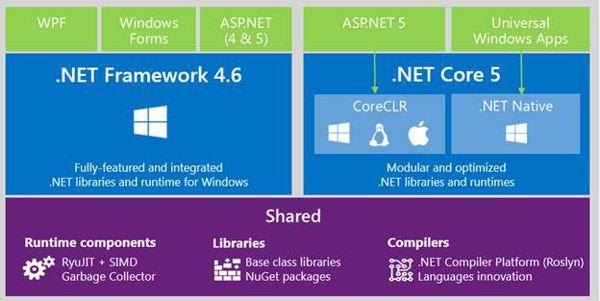 Pile ASP.NET Core vs ASP.NET Standard
