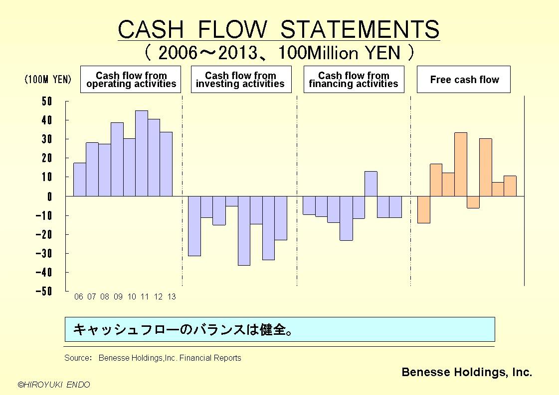 株式会社ベネッセHDのキャッシュフロー推移