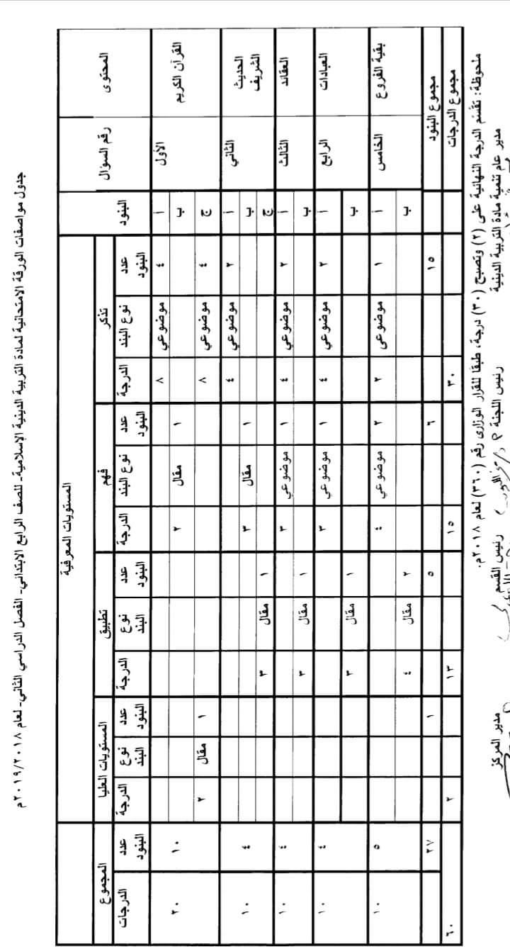 مواصفات الورقة الامتحانية لجميع المواد (ابتدائى - اعدادى - ثانوى) ترم ثانى 2019  FB_IMG_1554502665399