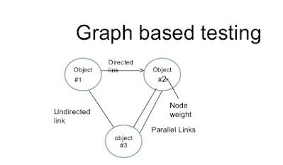 Graph Based Testing Method