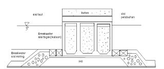 Breakwater gabungan