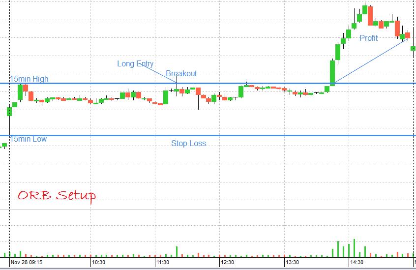 Open range breakout trading system