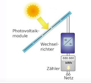 Photovoltaikanlage Photovoltaikmodul Wechselrichter