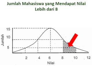 Penggunaan Kurva Normal Statistika Penelitian