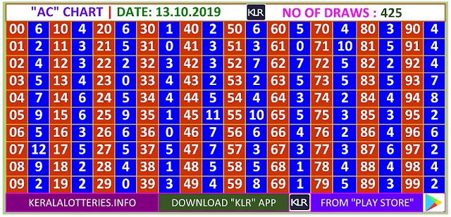 Kerala Lottery Winning Number Daily  Trending & Pending AC  chart  on 1310.2019