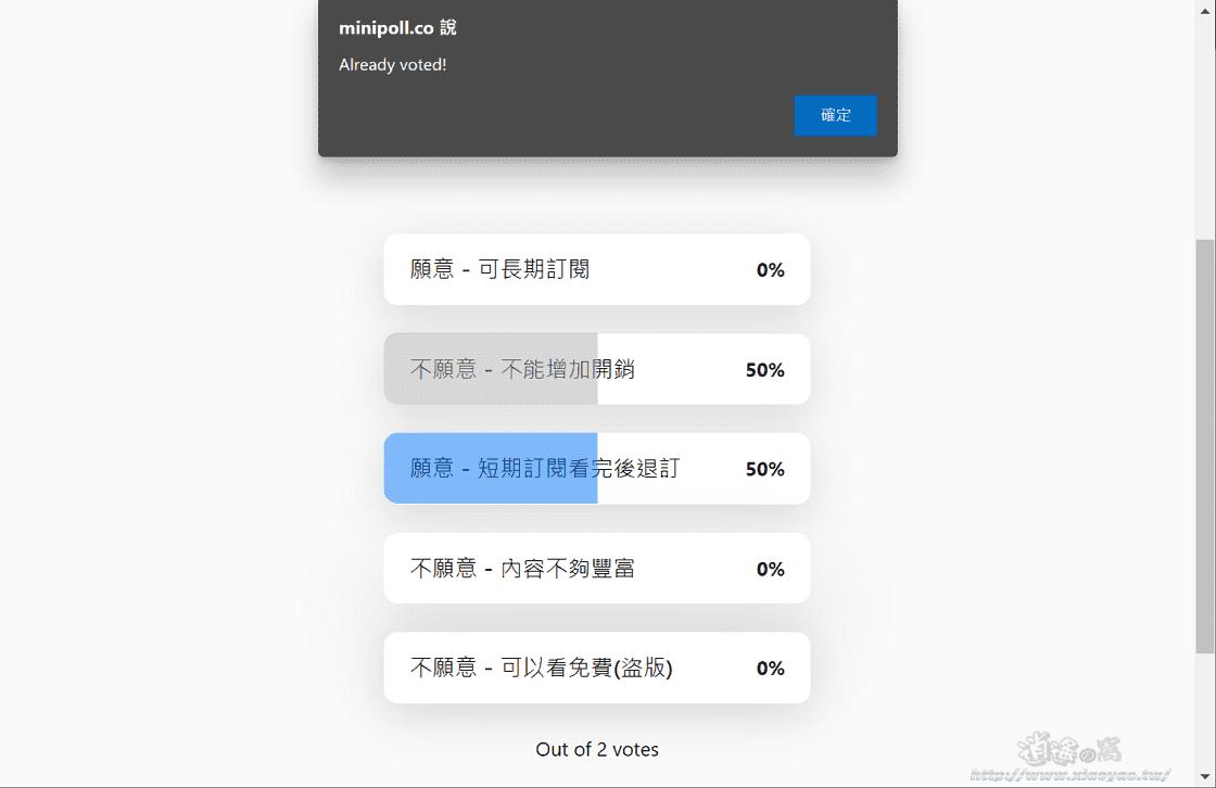 Minipoll 是一個線上投票服務,任何人都能快速建立投票網頁,完全免費不需要註冊,但限制只能設置五個答案選項