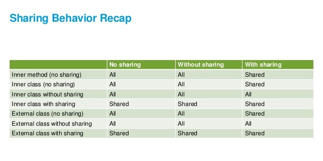 With sharing & Without sharing in Salesforce Apex!   Cloud