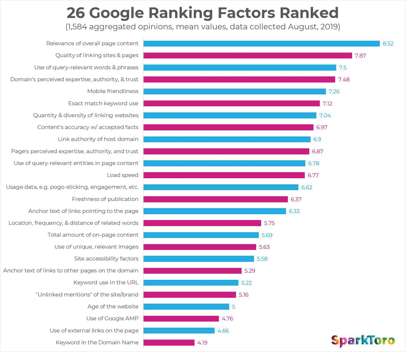 top-26-ranking-factors-on-google-in-2019-SEO-according