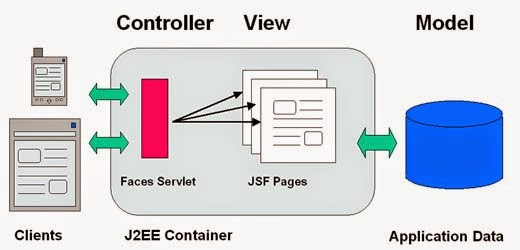 Jsf Architecture Diagram Fender N3 Pickup Wiring Java Web Development What Is Server Faces And Life Cycle Mvc Architechure Tutorials